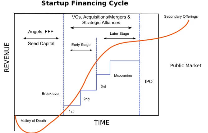 Stages of Startup Financing